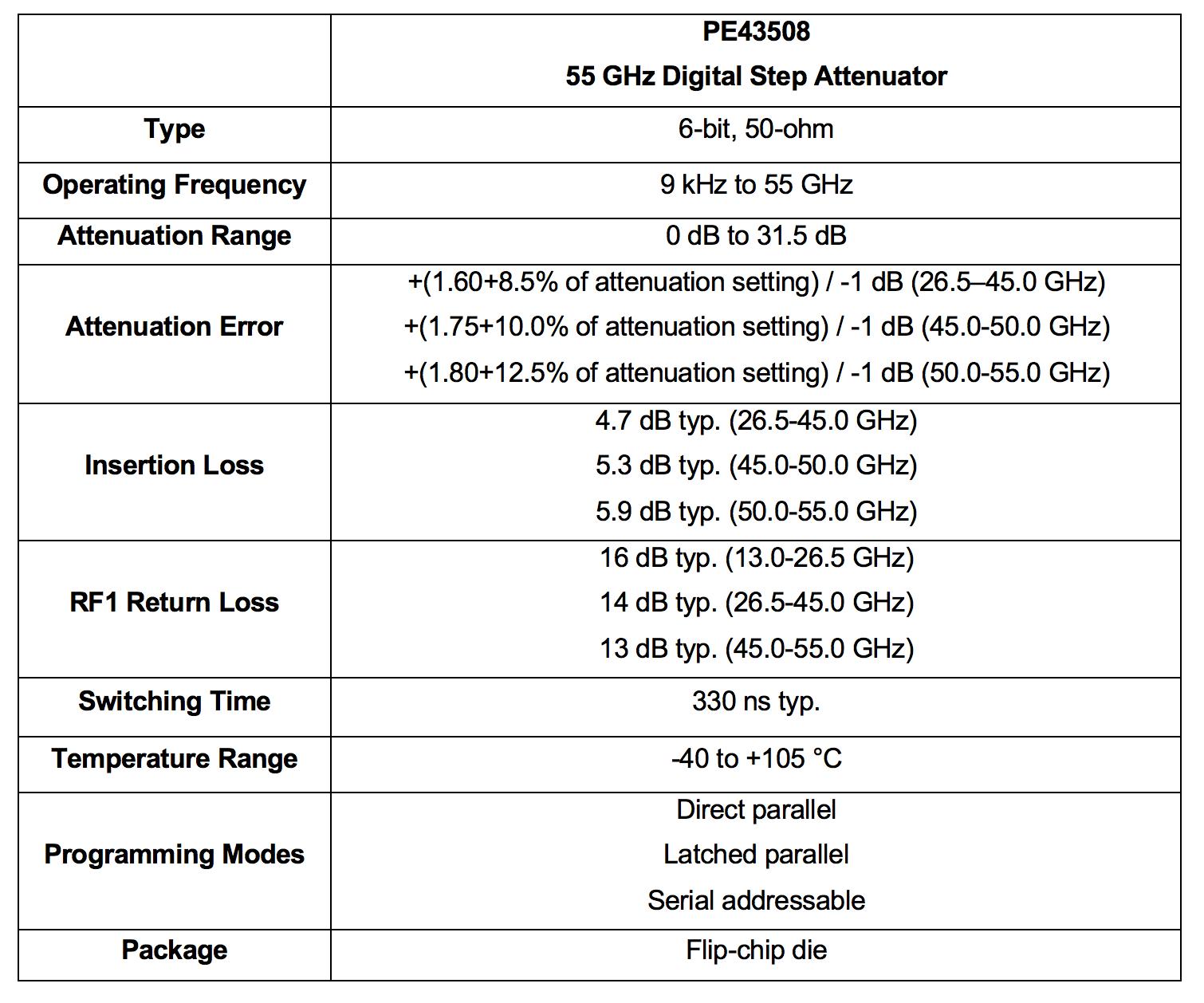 PE43508-Table